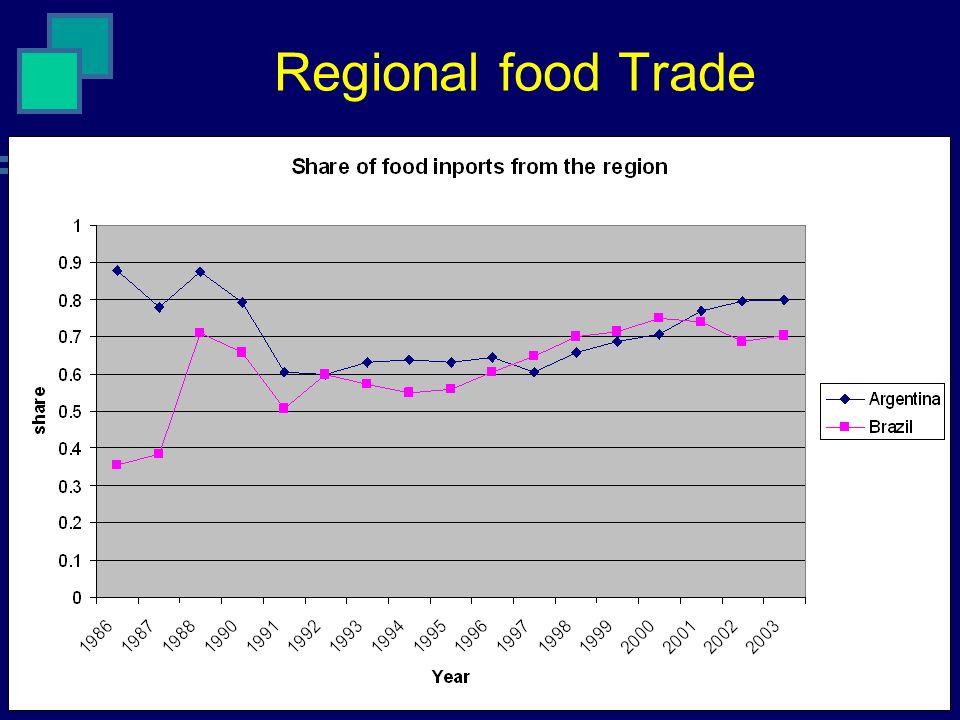 Regional food Trade