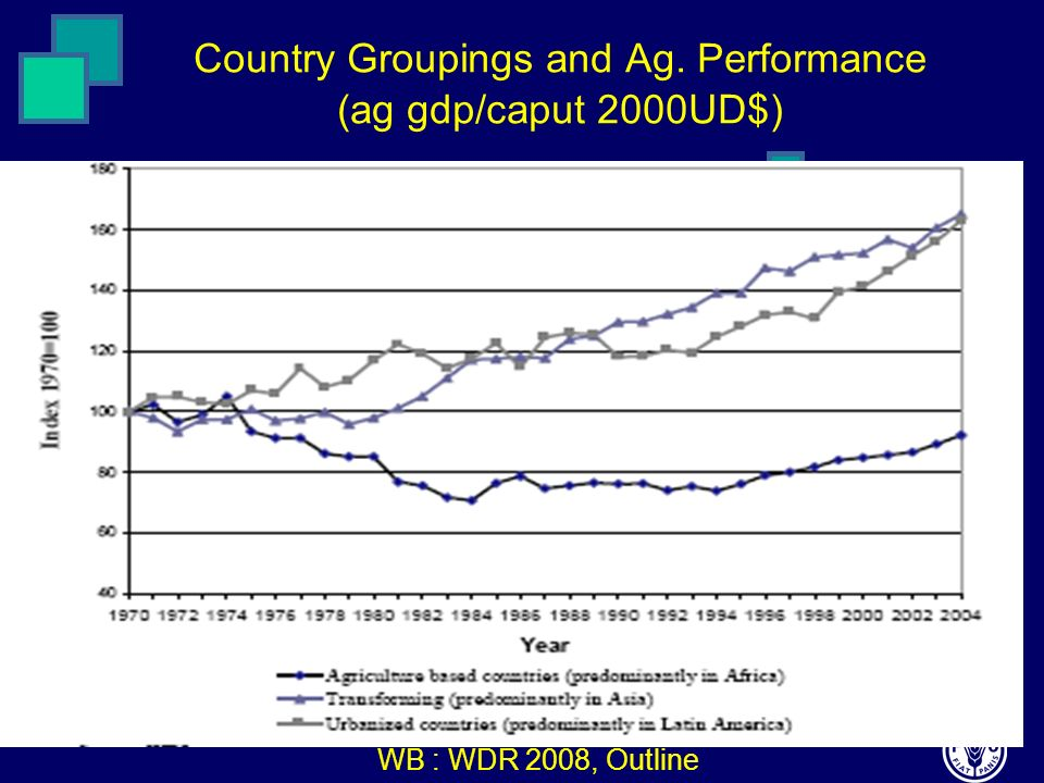 Country Groupings and Ag. Performance (ag gdp/caput 2000UD$) WB : WDR 2008, Outline