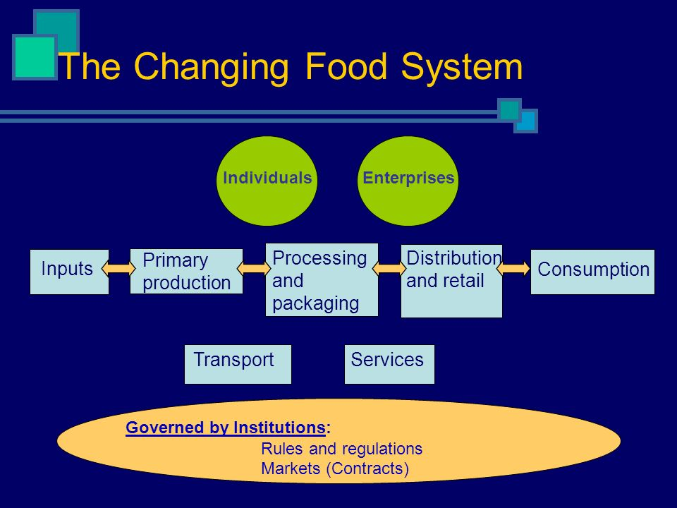 The Changing Food System Inputs Primary production Processing and packaging Distribution and retail Consumption IndividualsEnterprises Governed by Ins