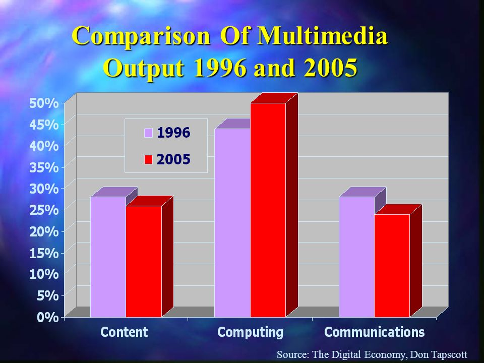Comparison Of Multimedia Output 1996 and 2005 Source: The Digital Economy, Don Tapscott