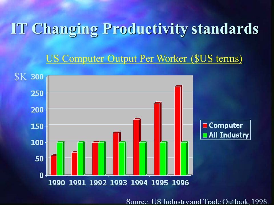 IT Changing Productivity standards Source: US Industry and Trade Outlook, 1998. US Computer Output Per Worker ($US terms) $K$K