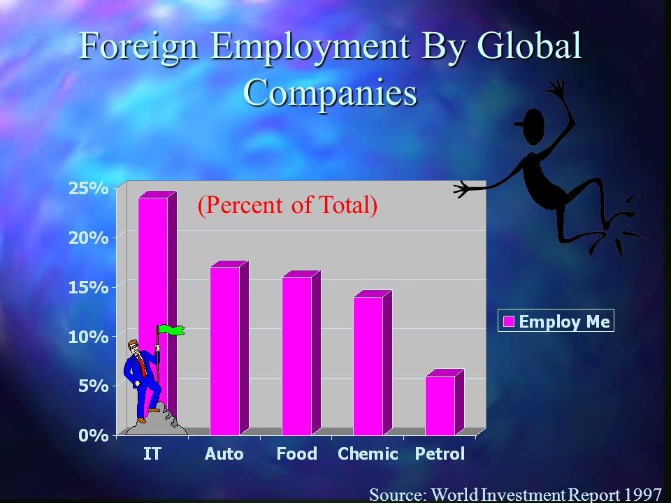 Foreign Employment By Global Companies Source: World Investment Report 1997 (Percent of Total)