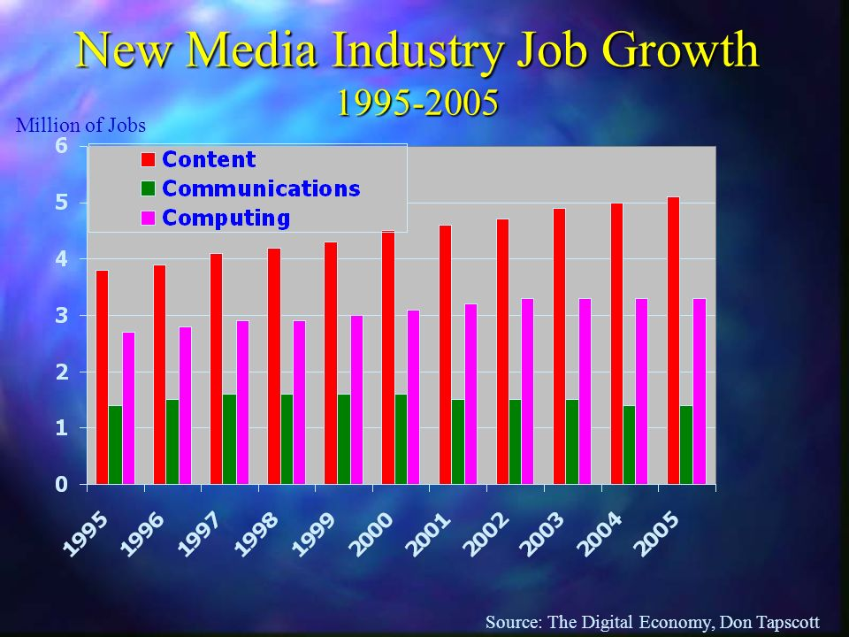 New Media Industry Job Growth 1995-2005 Source: The Digital Economy, Don Tapscott Million of Jobs