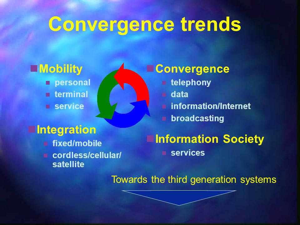 Convergence trends Information Society services Convergence telephony data information/Internet broadcasting Integration fixed/mobile cordless/cellula
