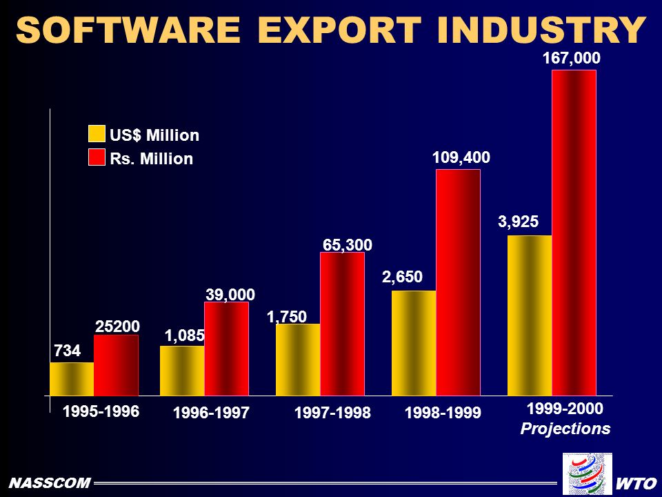 SOFTWARE INDUSTRY IN INDIA 1124 41,900 1755 63,100 2700 100,400 3900 158,900 5650 240,000 1995-1996 1996-19971997-19981998-19991999-2000 Projections U