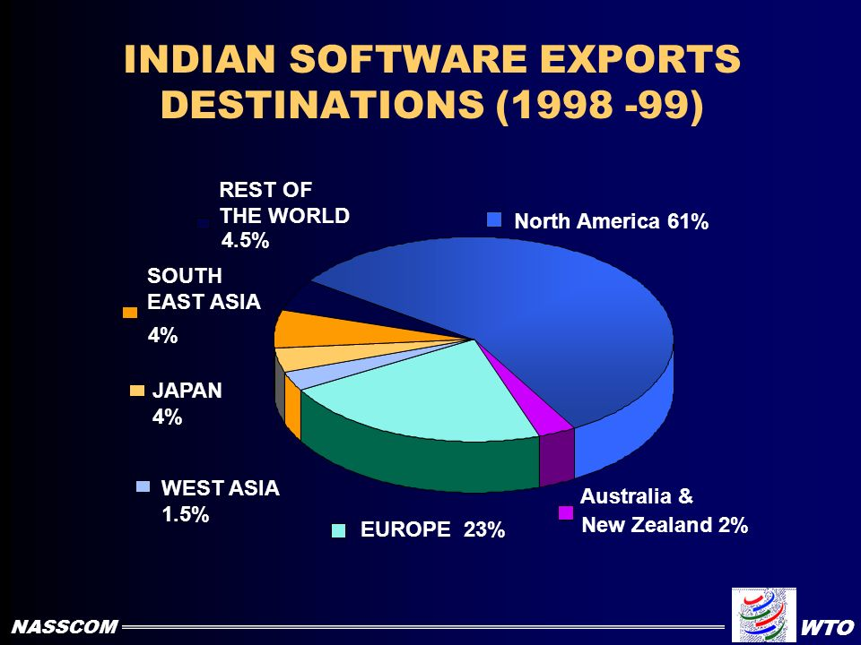 SOFTWARE EXPORT INDUSTRY 734 25200 1,085 39,000 1,750 65,300 2,650 109,400 3,925 167,000 1995-1996 1996-19971997-19981998-1999 1999-2000 Projections U