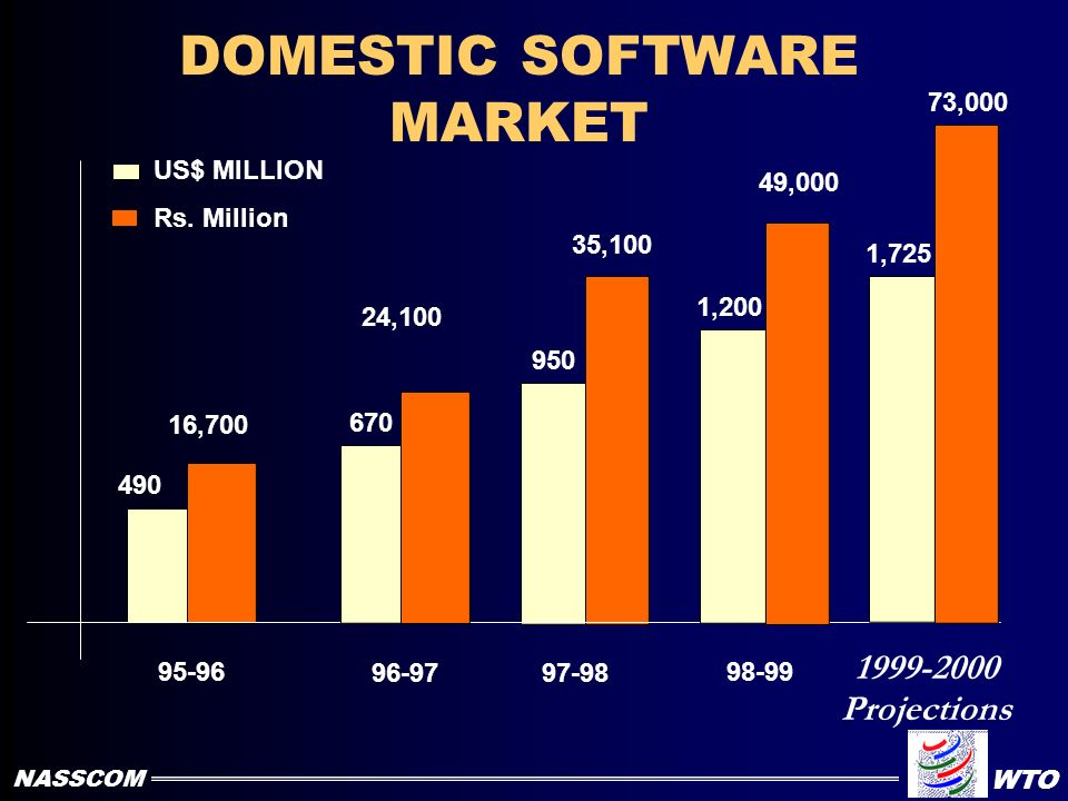 INDIAN SOFTWARE EXPORTS DESTINATIONS (1998 -99) North America 61% Australia & New Zealand 2% EUROPE 23% WEST ASIA 1.5% JAPAN 4% SOUTH EAST ASIA 4% RES