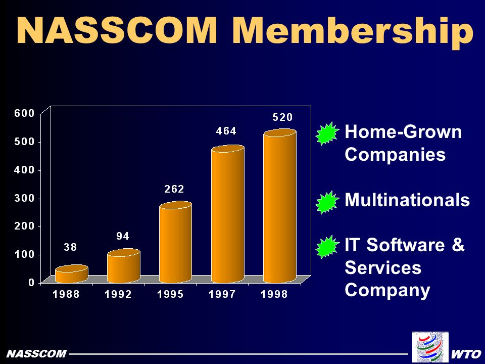 NASSCOM Not-for-Profit Association To Act as a catalyst for the growth of software driven - IT industry in India NASSCOM WTO