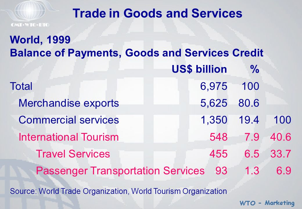 Advanced Diversified Economies, 1999 Balance of Payments, Goods and Services Credit US$ billion% Total5,693100 Merchandise exports4,54279.8 Commercial services1,15220.2100 International Tourism4187.336.2 Travel Services3436.029.7 Passenger Transportation Services751.36.5 Source: World Trade Organization, World Tourism Organization Trade in Goods and Services