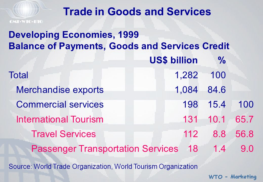 Tourism as Generator of Wealth (1) International Tourism as Earner of Foreign Currency þ 8 % of Worldwide Earning for Export of Commodities and Services þ 37% of Export of Services þ One of the Top 5 Export Categories for 83% of Countries þ Main Source of Foreign Currency for at Least 38% of Countries