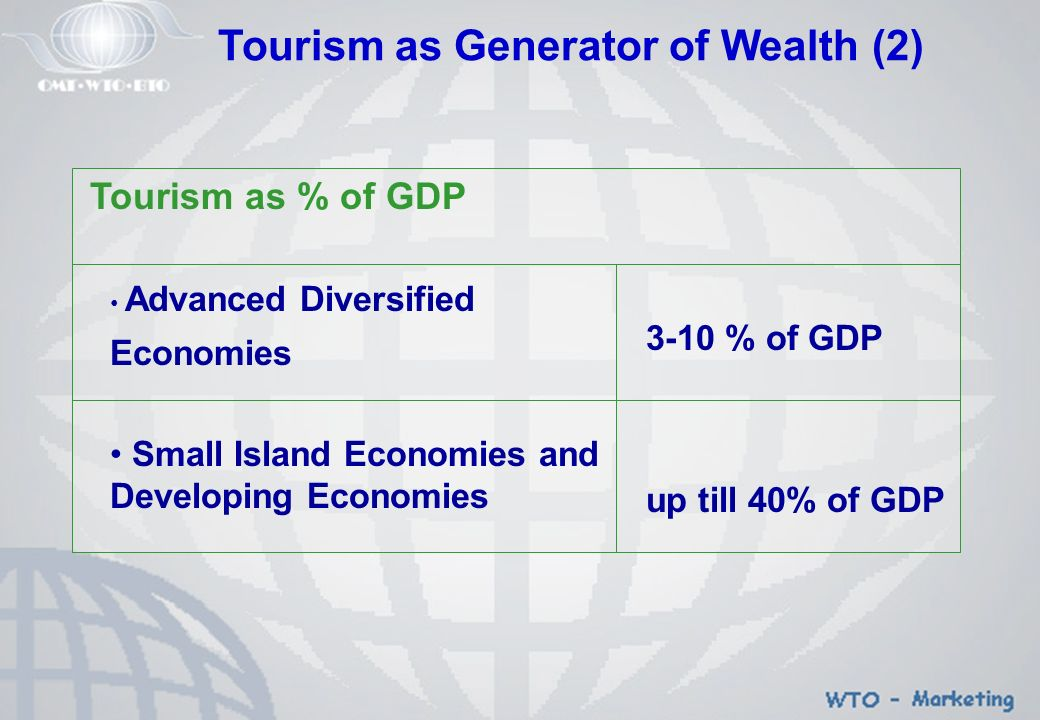 Tourism as Generator of Wealth (2) Tourism as % of GDP Advanced Diversified Economies Small Island Economies and Developing Economies 3-10 % of GDP up till 40% of GDP