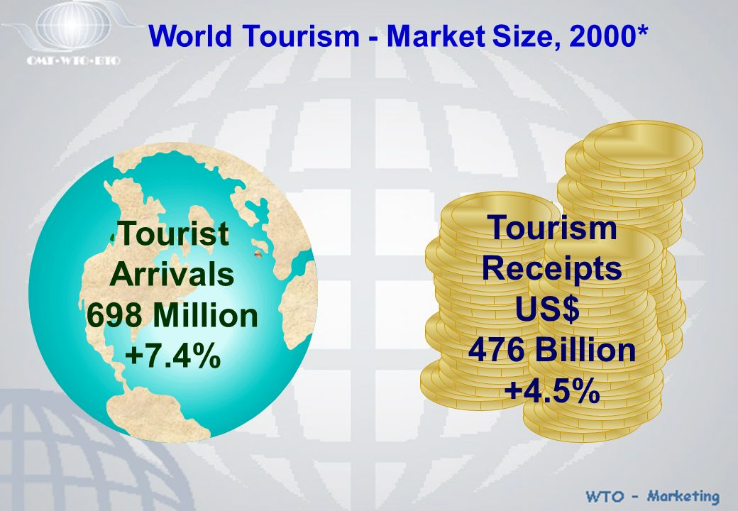 Tourism Receipts US$ 476 Billion +4.5% World Tourism - Market Size, 2000* Tourist Arrivals 698 Million +7.4%
