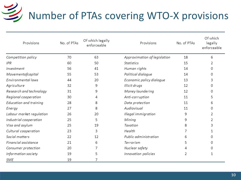 Number of PTAs covering WTO-X provisions 10 ProvisionsNo.