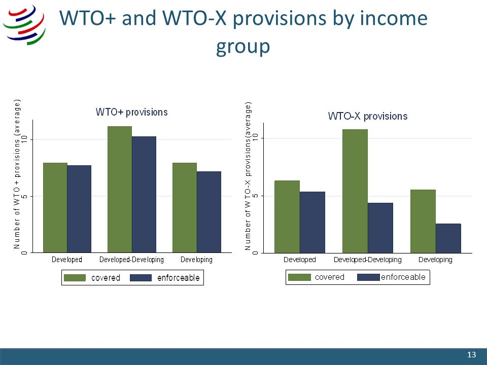 WTO+ and WTO-X provisions by income group 13