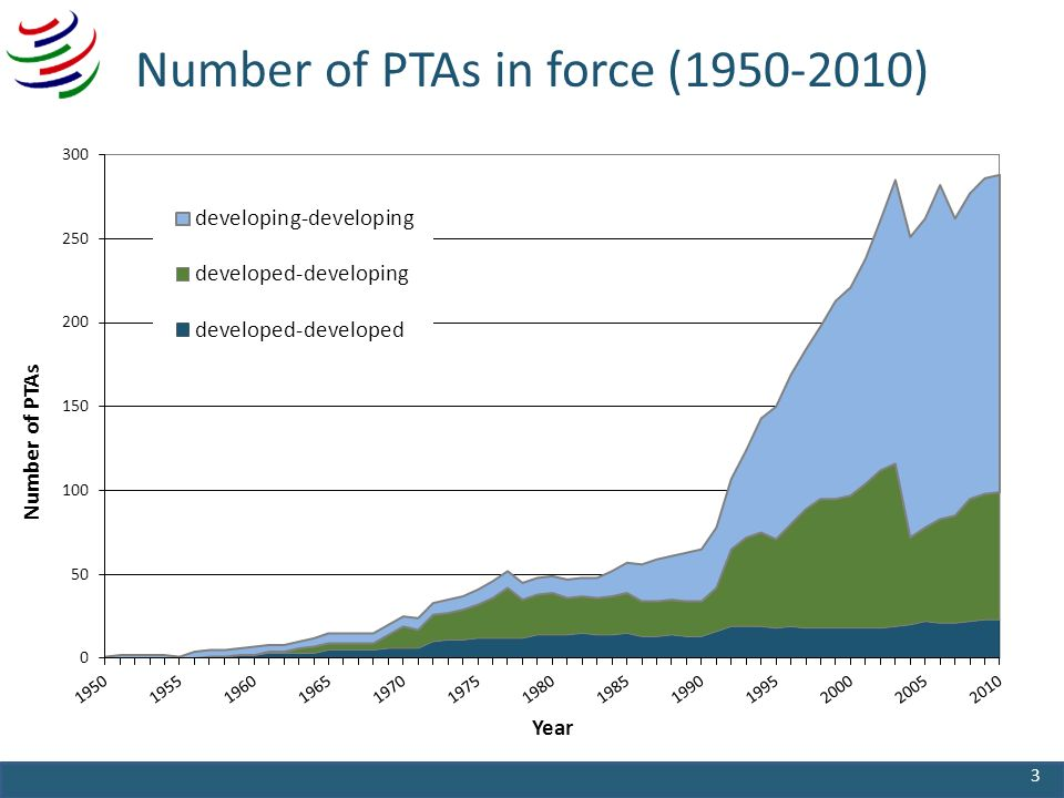 Number of PTAs in force ( ) 3