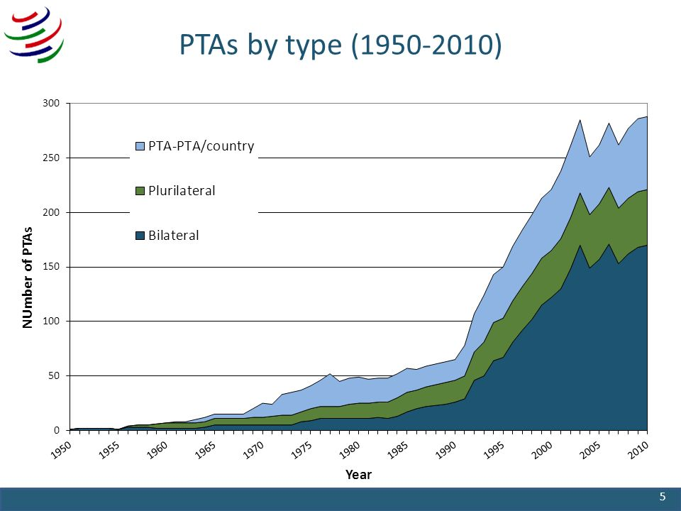 PTAs by type ( ) 5