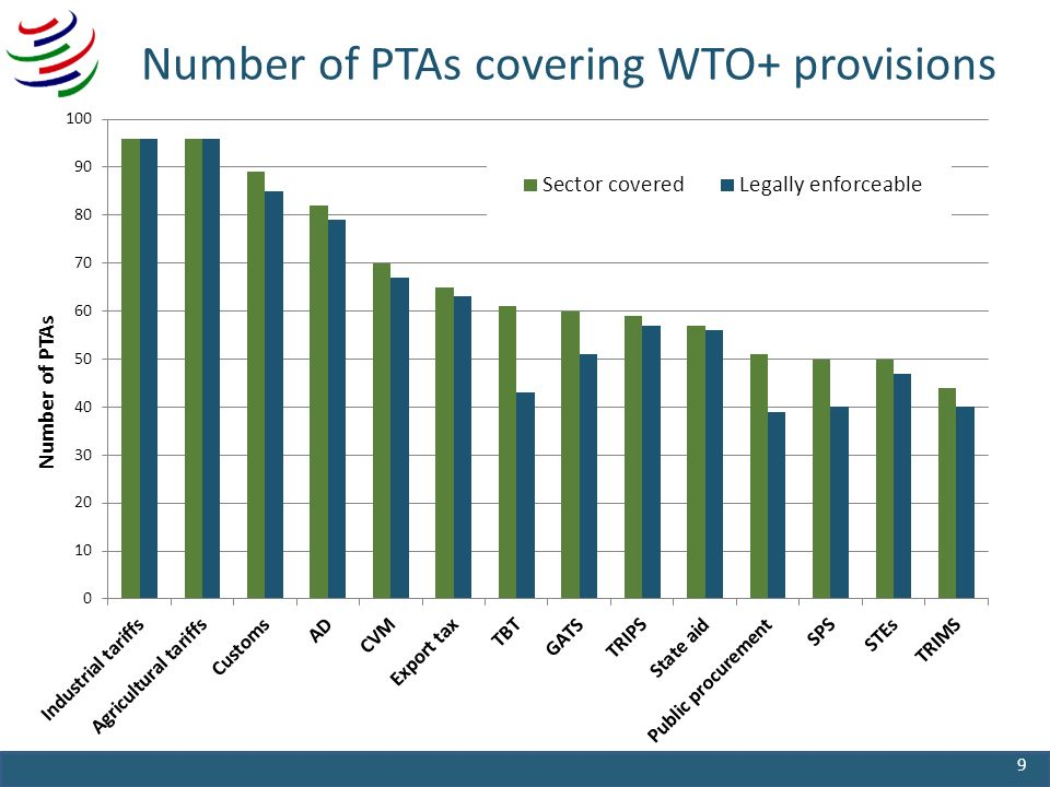 Number of PTAs covering WTO+ provisions 9