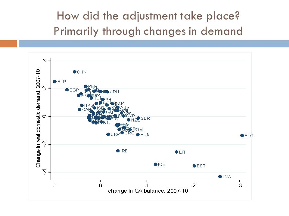 How did the adjustment take place Primarily through changes in demand