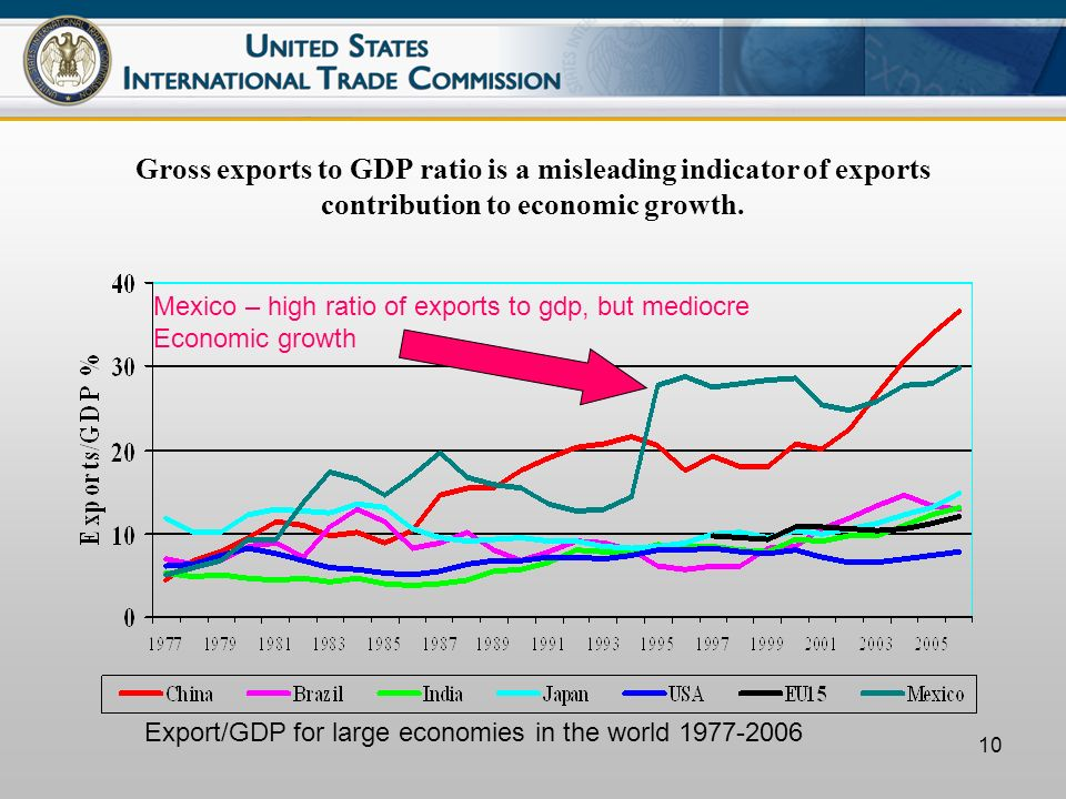10 Gross exports to GDP ratio is a misleading indicator of exports contribution to economic growth.