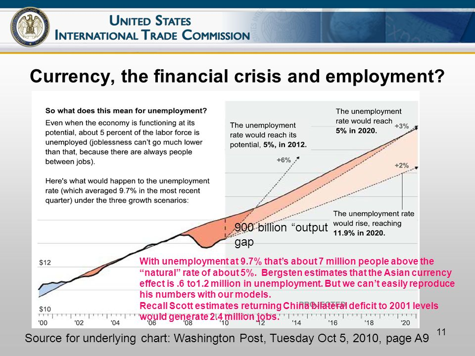 11 Currency, the financial crisis and employment.