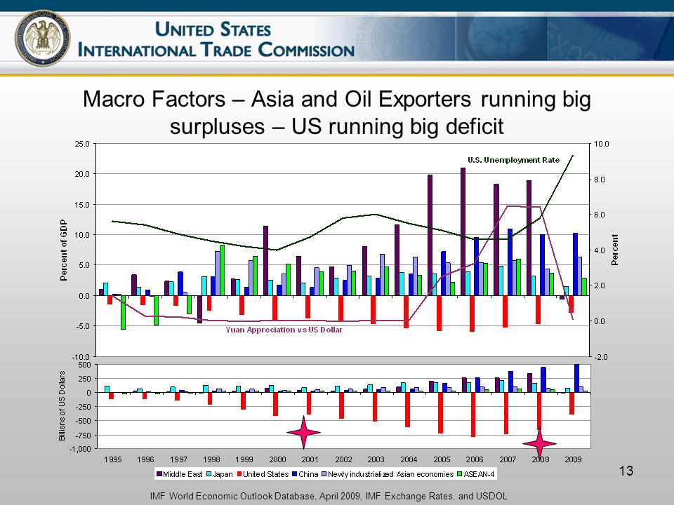 13 Macro Factors – Asia and Oil Exporters running big surpluses – US running big deficit IMF World Economic Outlook Database, April 2009, IMF Exchange Rates, and USDOL