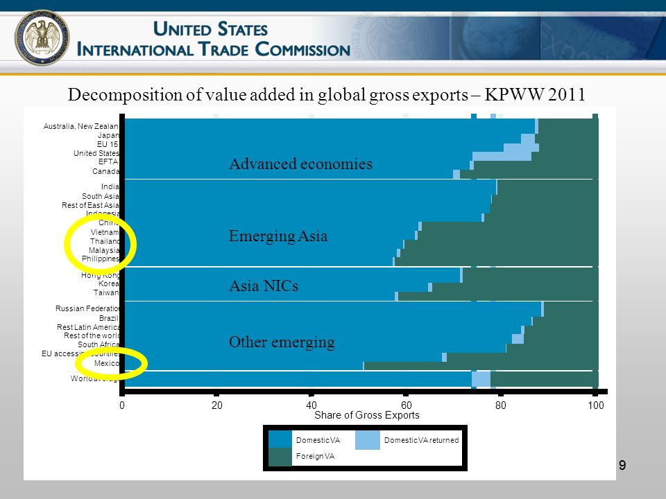 99 Decomposition of value added in global gross exports – KPWW 2011 Advanced economies Other emerging Asia NICs Emerging Asia