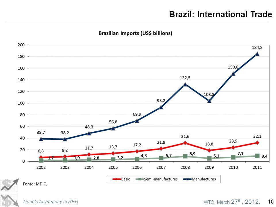 WTO, March 27 th, 2012. Double Asymmetry in RER 10 Brazil: International Trade 10