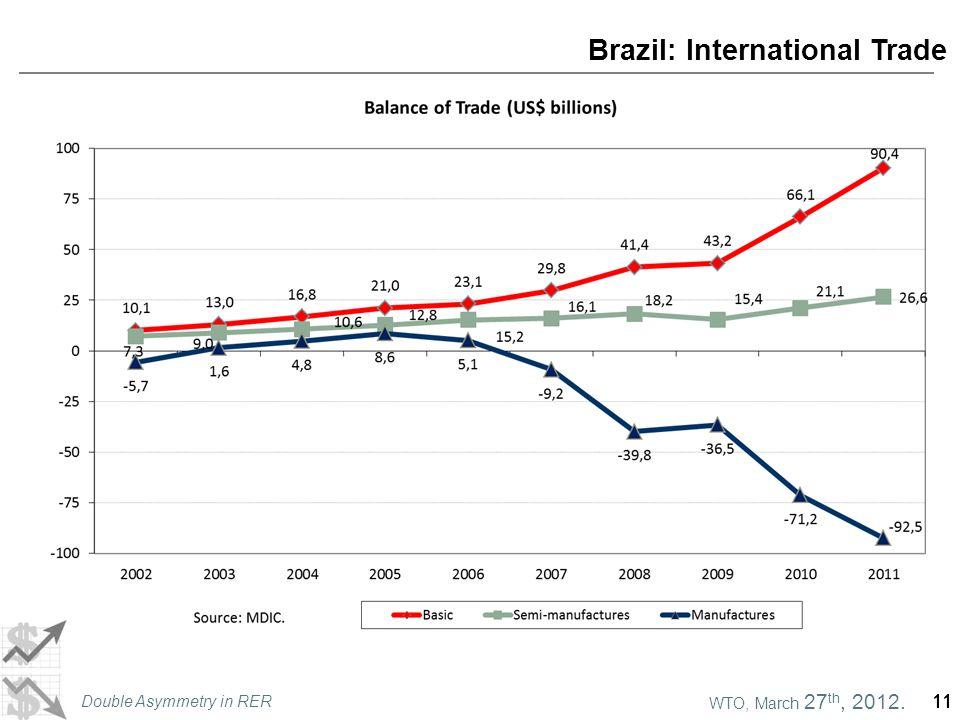 WTO, March 27 th, 2012. Double Asymmetry in RER 11 Brazil: International Trade