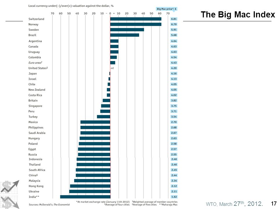 WTO, March 27 th, 2012. Double Asymmetry in RER 17 The Big Mac Index