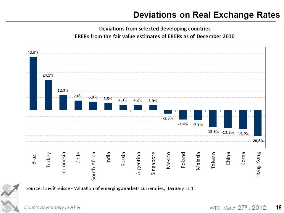 WTO, March 27 th, 2012. Double Asymmetry in RER 18 Deviations on Real Exchange Rates