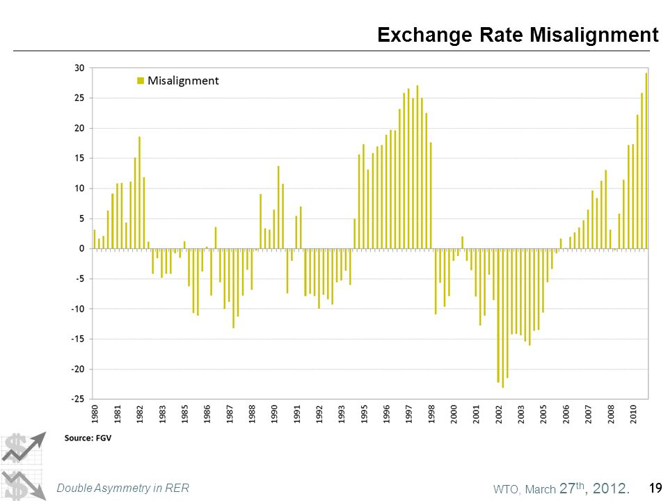 WTO, March 27 th, 2012. Double Asymmetry in RER 19 Exchange Rate Misalignment