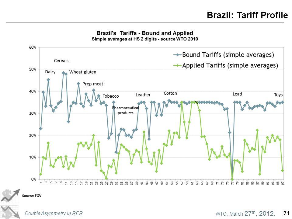 WTO, March 27 th, 2012. Double Asymmetry in RER 21 Brazil: Tariff Profile