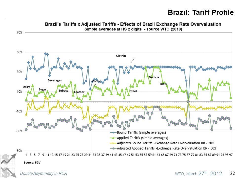 WTO, March 27 th, 2012. Double Asymmetry in RER 22 Brazil: Tariff Profile