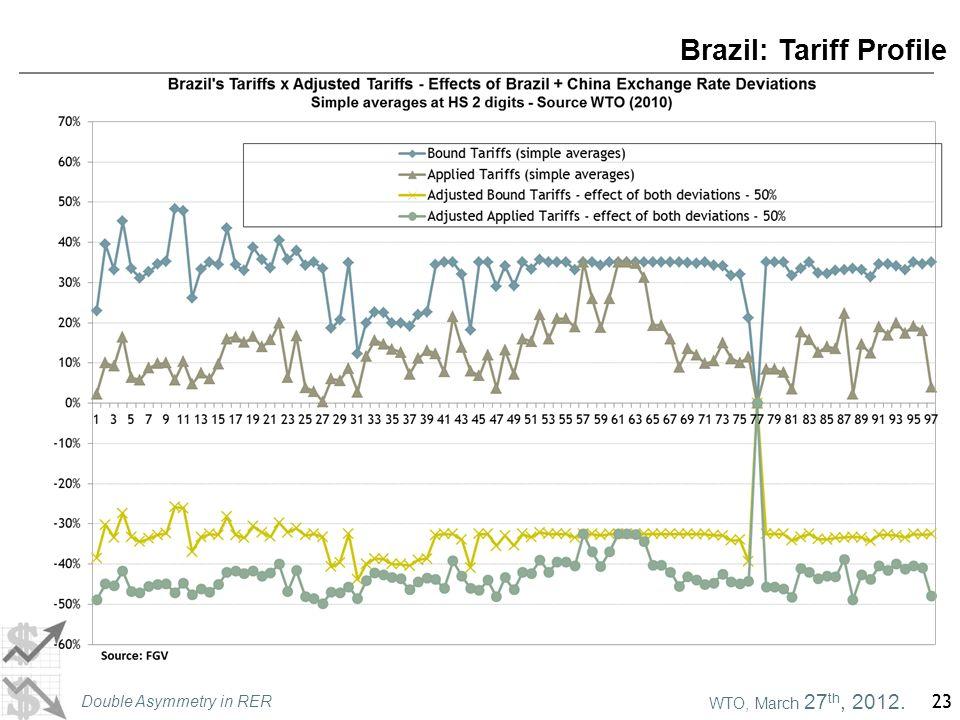 WTO, March 27 th, 2012. Double Asymmetry in RER 23 Brazil: Tariff Profile