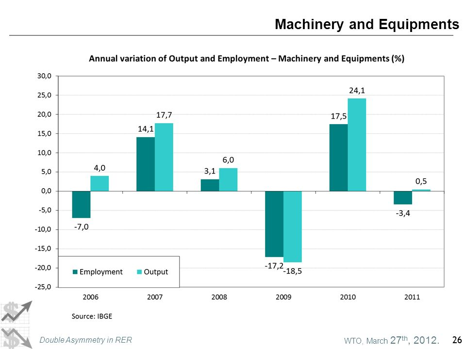 WTO, March 27 th, 2012. Double Asymmetry in RER 26 Machinery and Equipments