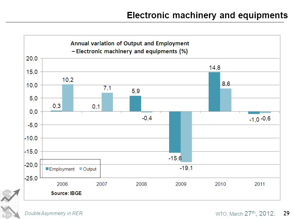 WTO, March 27 th, 2012. Double Asymmetry in RER 29 Electronic machinery and equipments