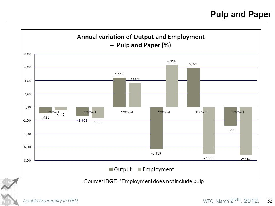 WTO, March 27 th, 2012. Double Asymmetry in RER 32 Pulp and Paper Source: IBGE. *Employment does not include pulp
