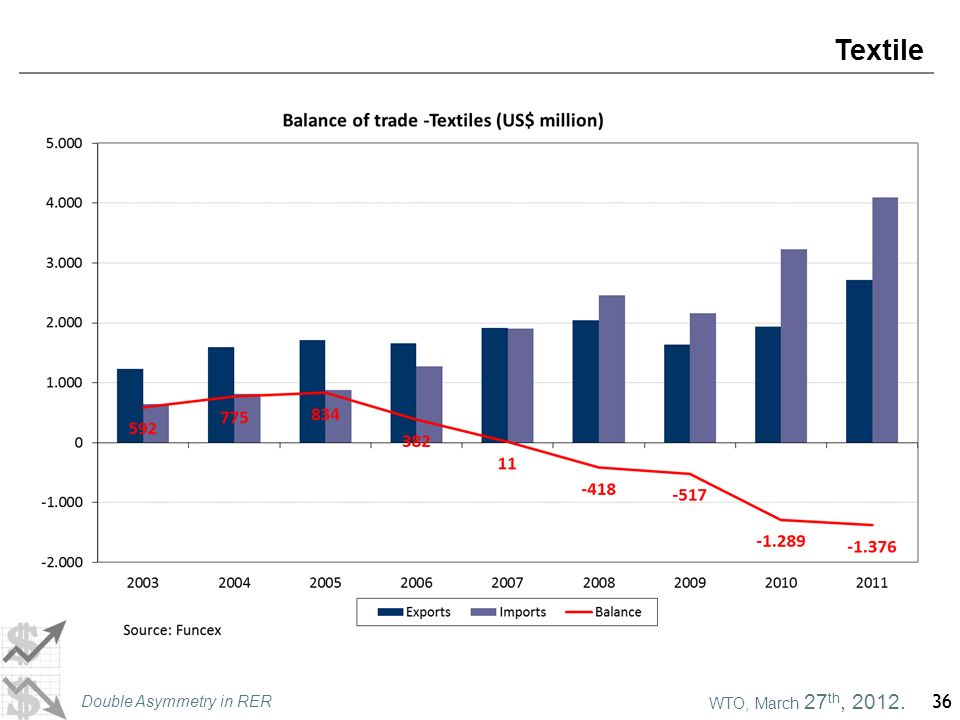WTO, March 27 th, 2012. Double Asymmetry in RER 36 Textile