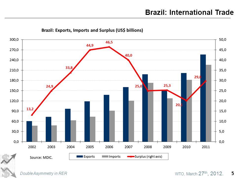 WTO, March 27 th, 2012. Double Asymmetry in RER 5 Brazil: International Trade 5