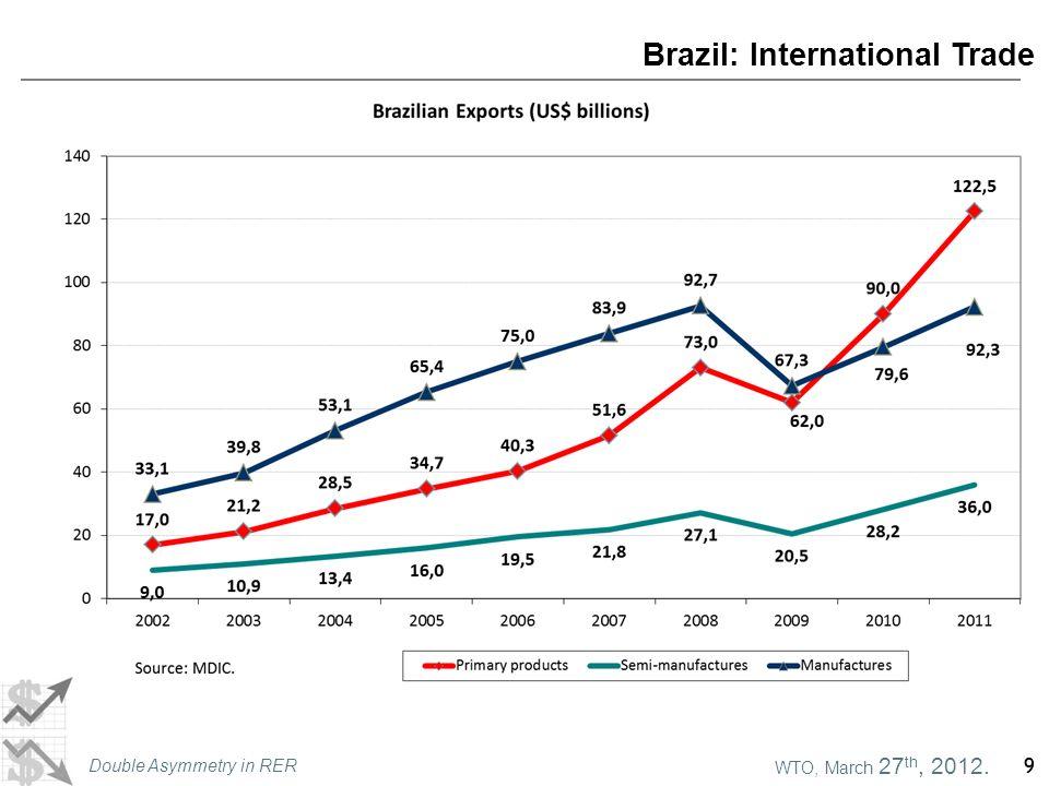 WTO, March 27 th, 2012. Double Asymmetry in RER 9 Brazil: International Trade 9