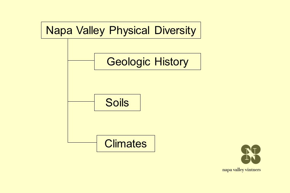 Napa Valley Physical Diversity Geologic History Soils Climates