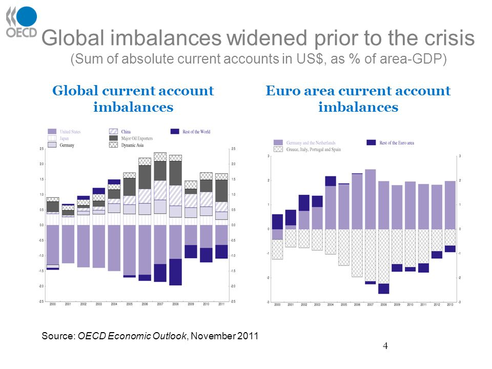 Global imbalances widened prior to the crisis (Sum of absolute current accounts in US$, as % of area-GDP) Global current account imbalances Euro area current account imbalances Source: OECD Economic Outlook, November