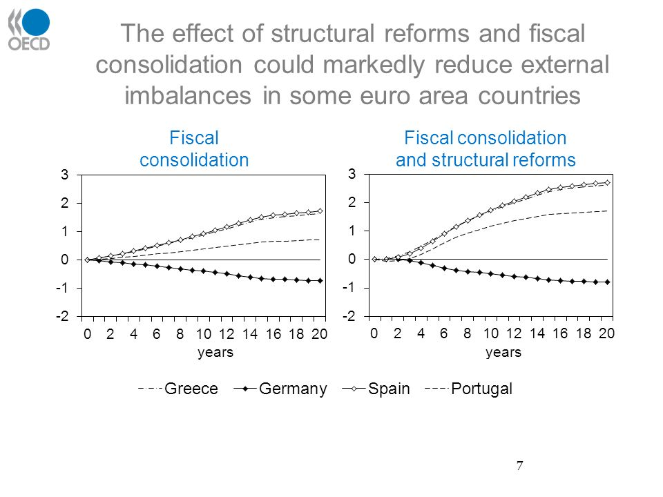 The effect of structural reforms and fiscal consolidation could markedly reduce external imbalances in some euro area countries Fiscal consolidation Fiscal consolidation and structural reforms 7