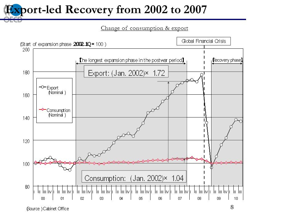 8 Export-led Recovery from 2002 to 2007 Change of consumption & export