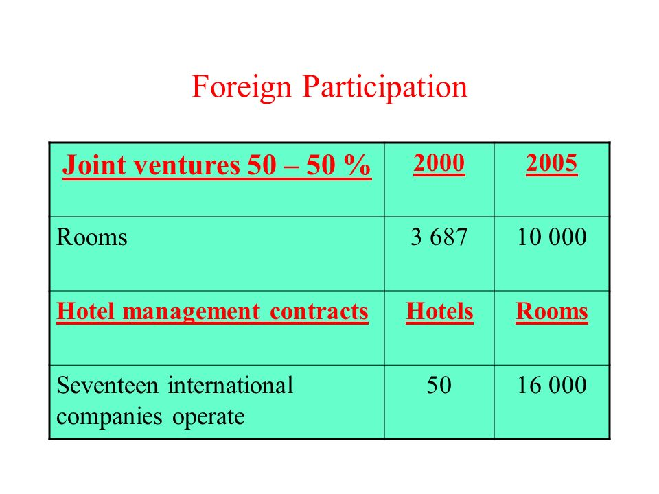 Foreign Participation Joint ventures 50 – 50 % Rooms Hotel management contractsHotelsRooms Seventeen international companies operate