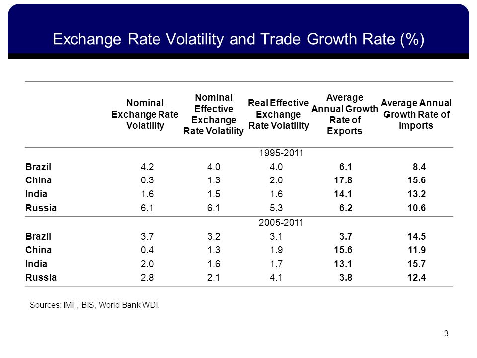 3 Nominal Exchange Rate Volatility Nominal Effective Exchange Rate Volatility Real Effective Exchange Rate Volatility Average Annual Growth Rate of Exports Average Annual Growth Rate of Imports 1995-2011 Brazil4.24.0 6.18.4 China0.31.32.017.815.6 India1.61.51.614.113.2 Russia6.1 5.36.210.6 2005-2011 Brazil3.73.23.13.714.5 China0.41.31.915.611.9 India2.01.61.713.115.7 Russia2.82.14.13.812.4 Sources: IMF, BIS, World Bank WDI.