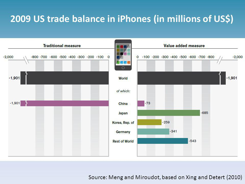 2009 US trade balance in iPhones (in millions of US$) Source: Meng and Miroudot, based on Xing and Detert (2010)