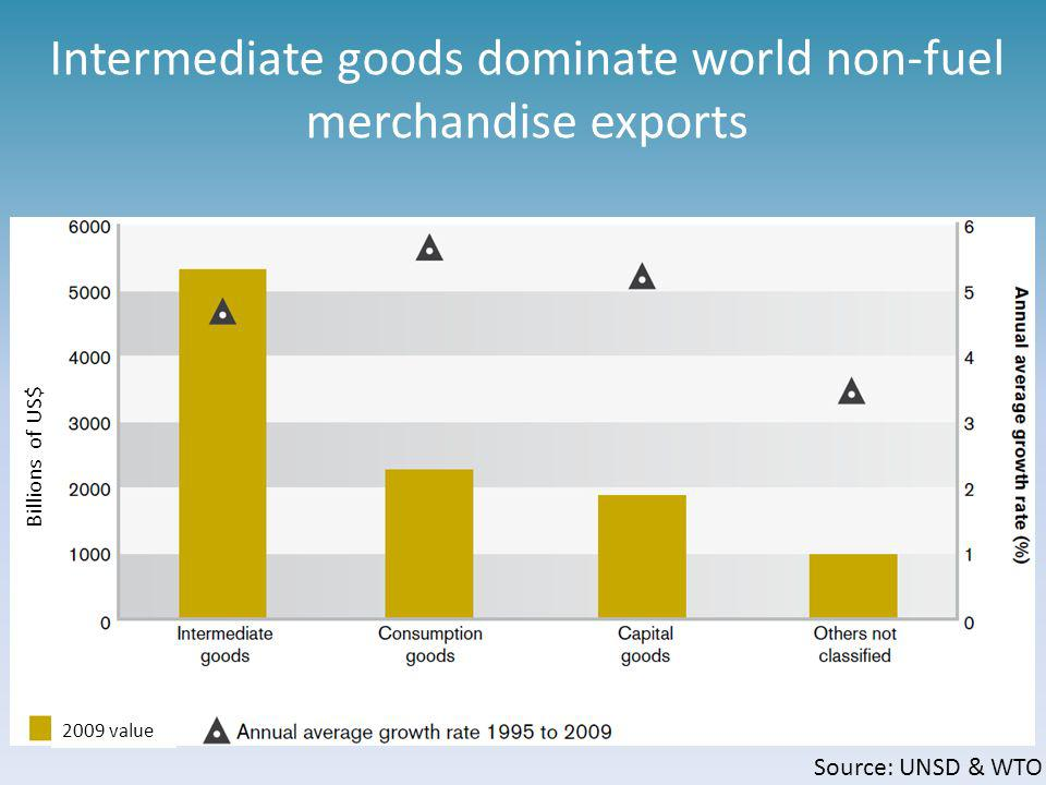 … Confirming that: Asia is the World manufacturer Asian supply chains boost the regional markets Asian economies present a high degree of industrial s