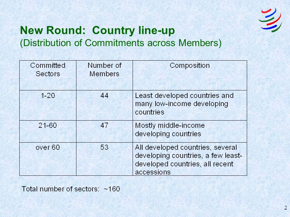 2 New Round: Country line-up (Distribution of Commitments across Members)