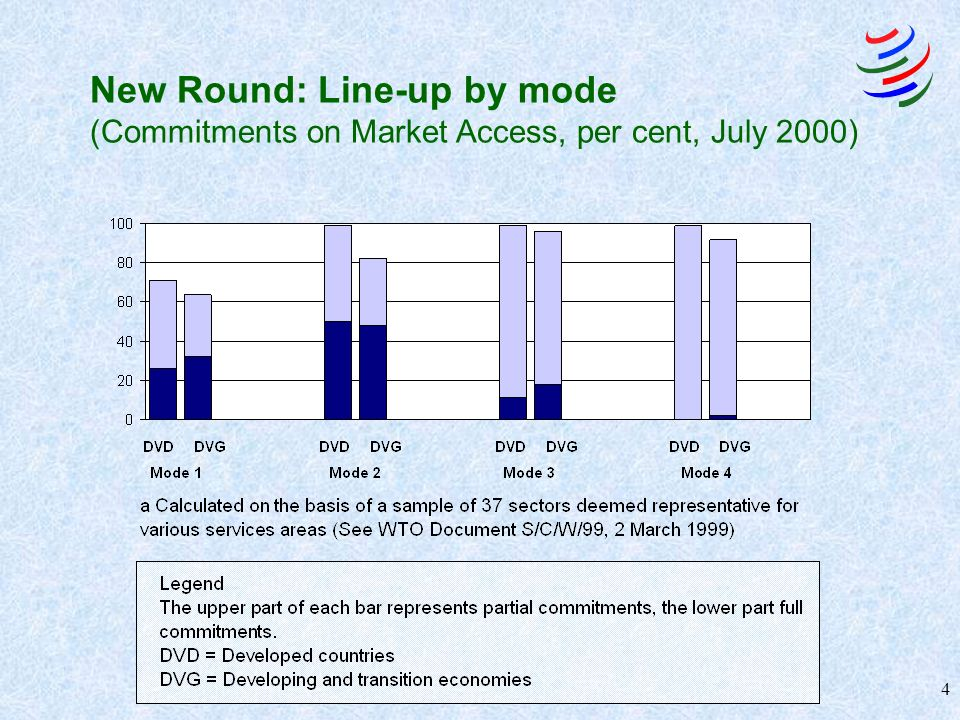 4 New Round: Line-up by mode (Commitments on Market Access, per cent, July 2000)